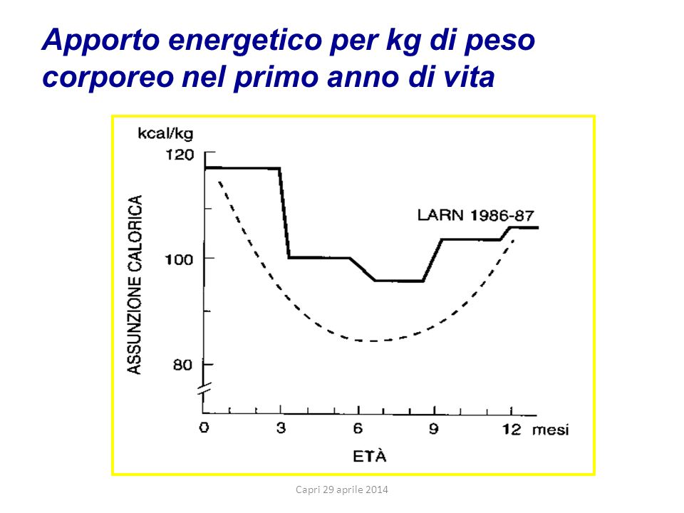 Apporto energetico per kg di peso corporeo nel primo anno di vita