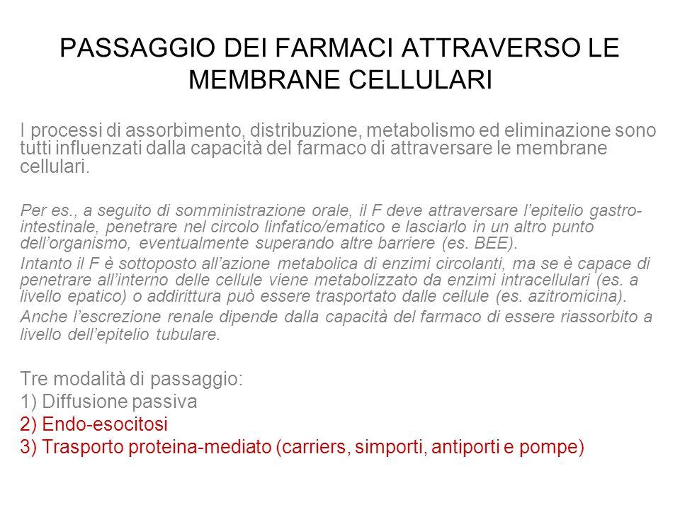 PASSAGGIO DEI FARMACI ATTRAVERSO LE MEMBRANE CELLULARI