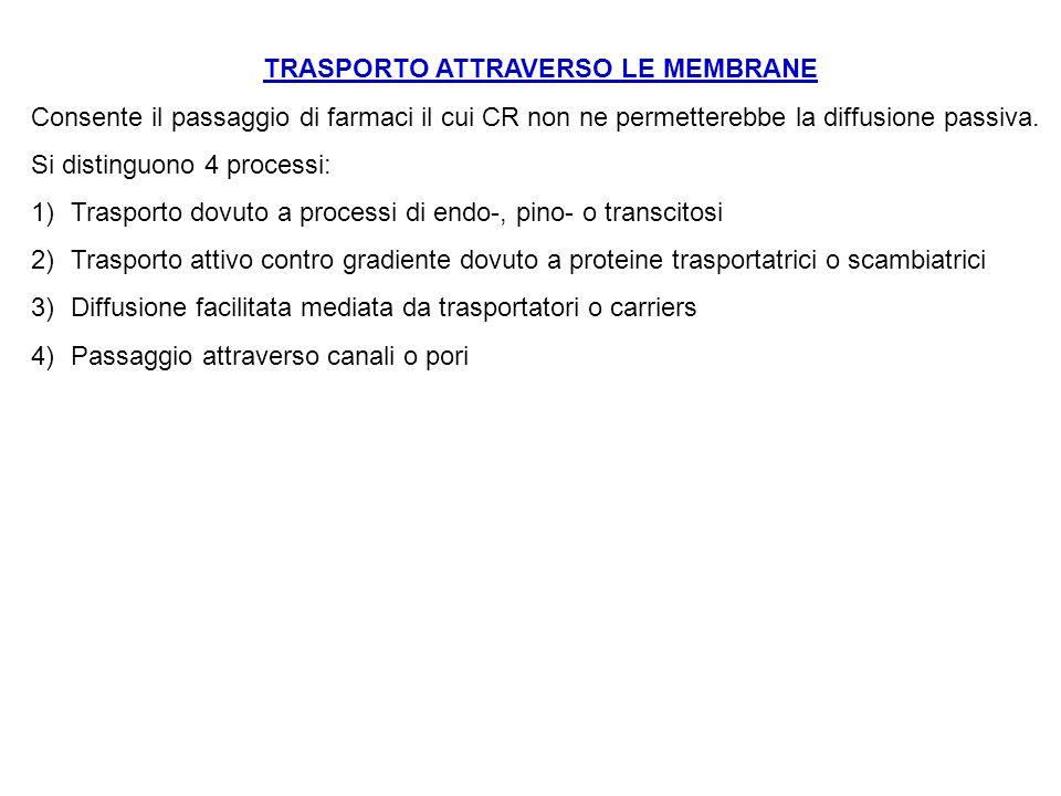 TRASPORTO ATTRAVERSO LE MEMBRANE