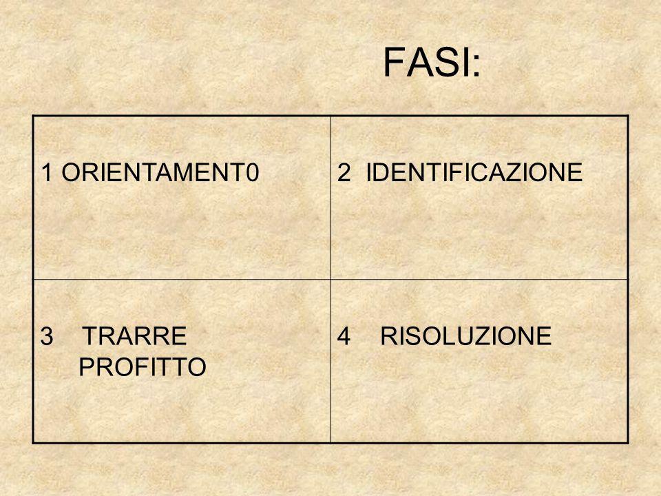 FASI: 1 ORIENTAMENT0 2 IDENTIFICAZIONE 3 TRARRE PROFITTO 4 RISOLUZIONE