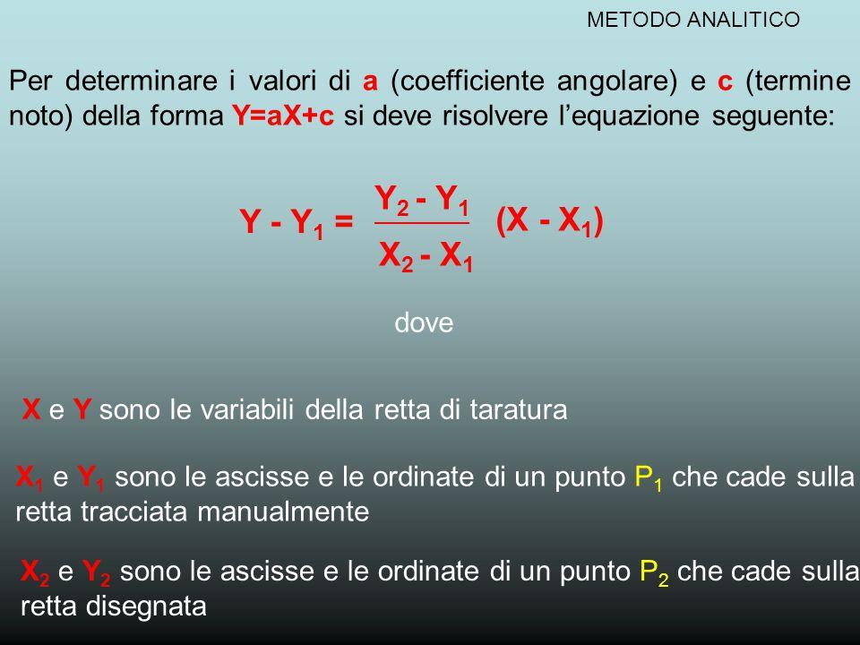 METODO ANALITICO Per determinare i valori di a (coefficiente angolare) e c (termine noto) della forma Y=aX+c si deve risolvere l'equazione seguente: