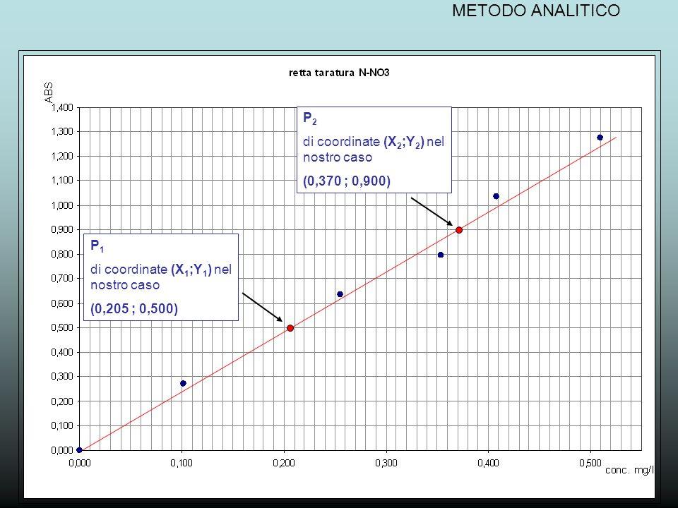 METODO ANALITICO P2 di coordinate (X2;Y2) nel nostro caso