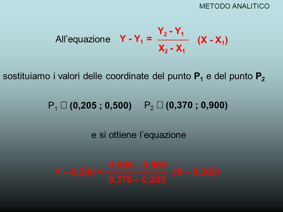 sostituiamo i valori delle coordinate del punto P1 e del punto P2
