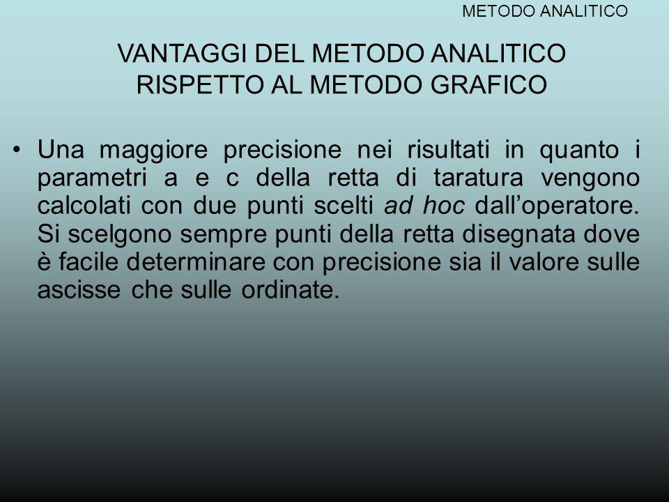 VANTAGGI DEL METODO ANALITICO RISPETTO AL METODO GRAFICO