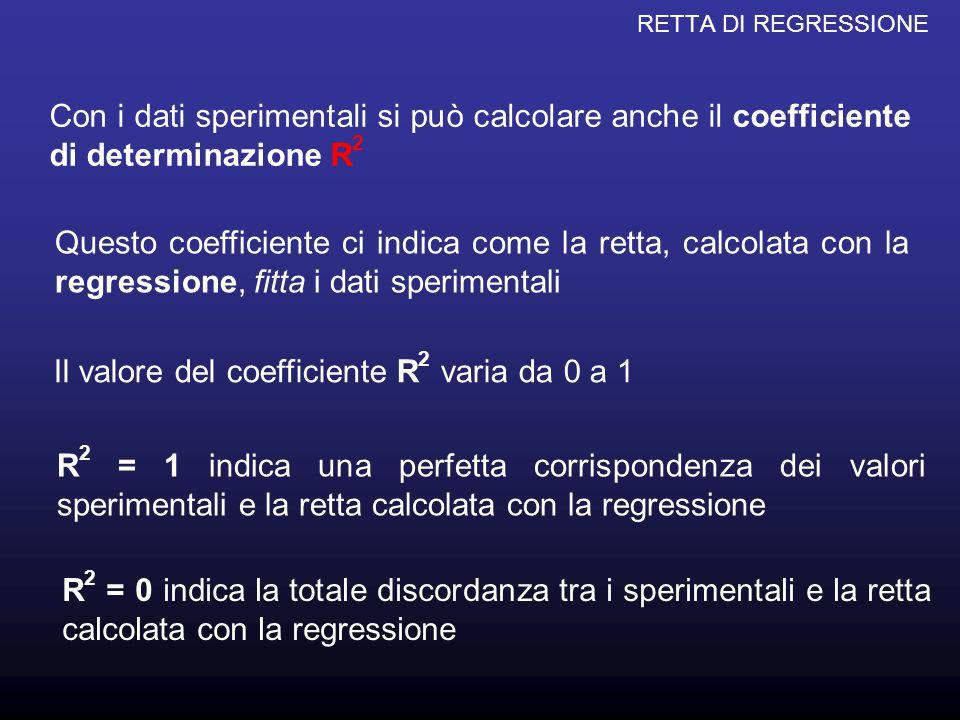 Il valore del coefficiente R2 varia da 0 a 1