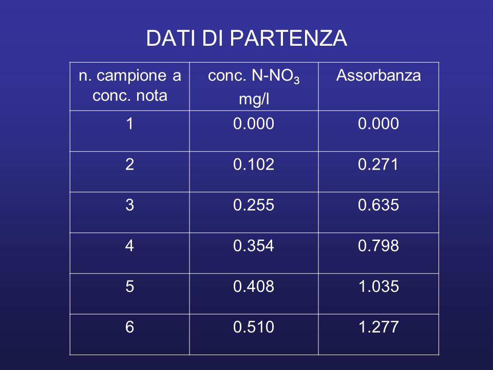 DATI DI PARTENZA n. campione a conc. nota conc. N-NO3 mg/l Assorbanza