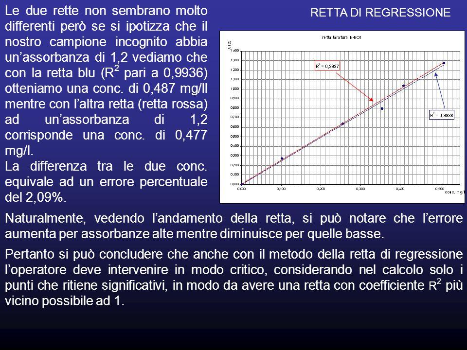 Le due rette non sembrano molto differenti però se si ipotizza che il nostro campione incognito abbia un'assorbanza di 1,2 vediamo che con la retta blu (R2 pari a 0,9936) otteniamo una conc. di 0,487 mg/ll mentre con l'altra retta (retta rossa) ad un'assorbanza di 1,2 corrisponde una conc. di 0,477 mg/l.