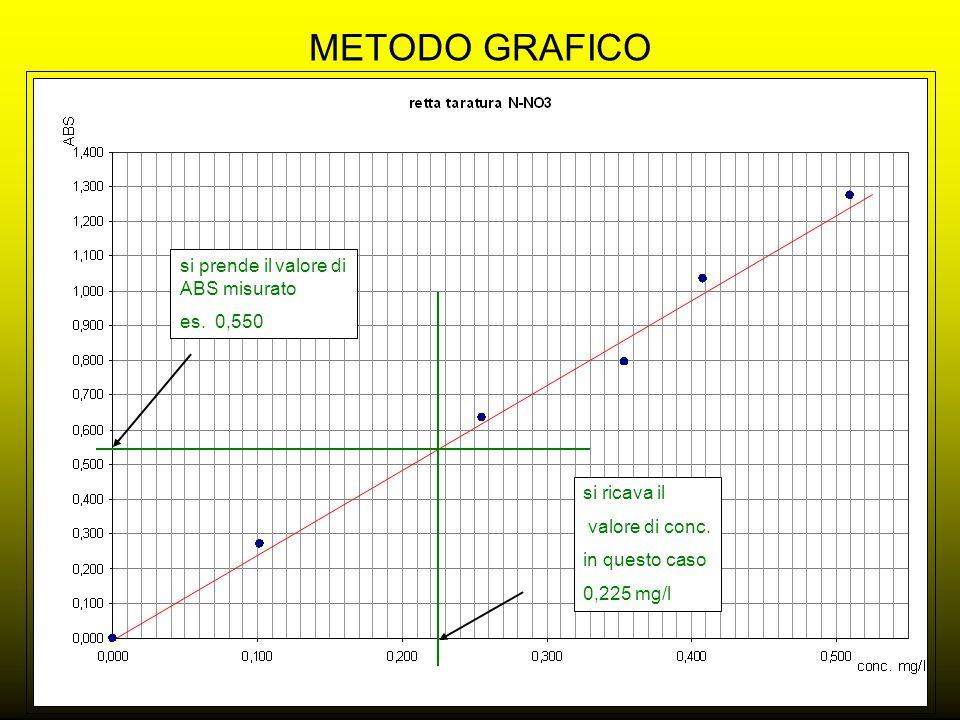METODO GRAFICO si prende il valore di ABS misurato es. 0,550