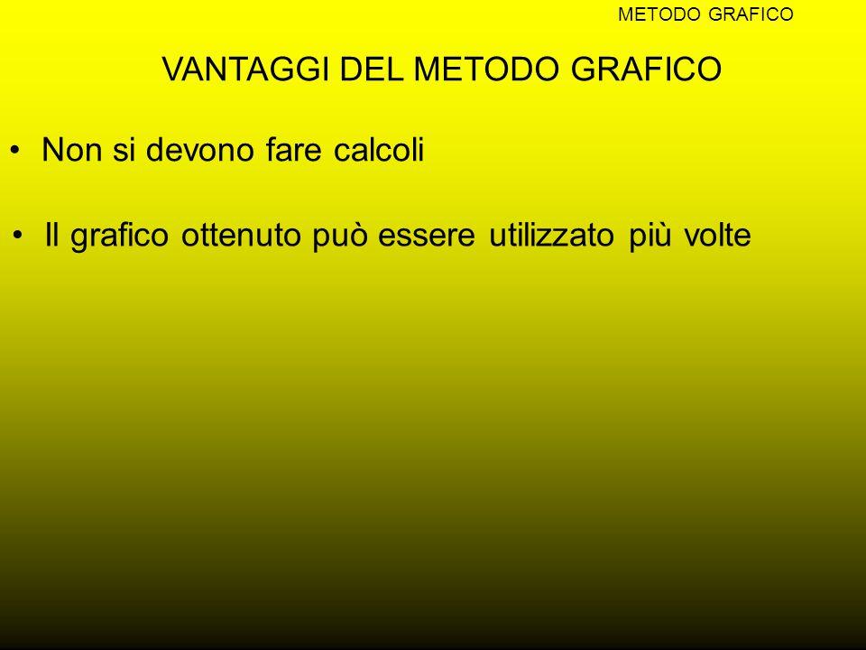 VANTAGGI DEL METODO GRAFICO