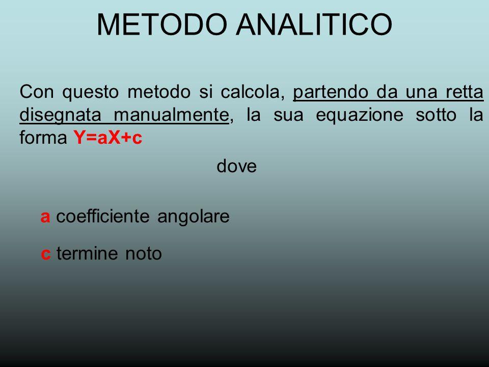 METODO ANALITICO Con questo metodo si calcola, partendo da una retta disegnata manualmente, la sua equazione sotto la forma Y=aX+c.