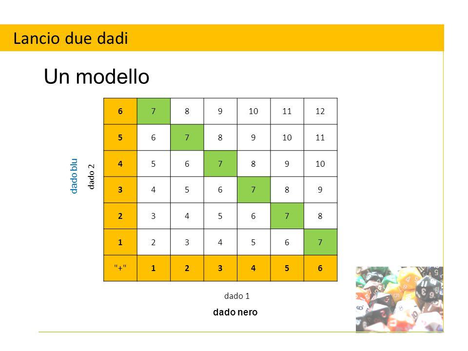 Un modello Lancio due dadi dado 2 6 7 8 9 10 11 12 5 4 3 2 1 +