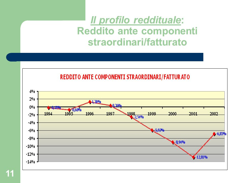Il profilo reddituale: Reddito ante componenti straordinari/fatturato
