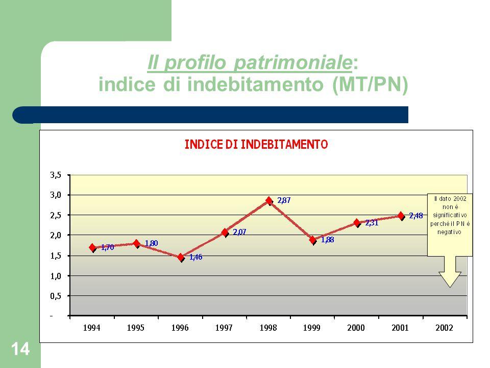 Il profilo patrimoniale: indice di indebitamento (MT/PN)