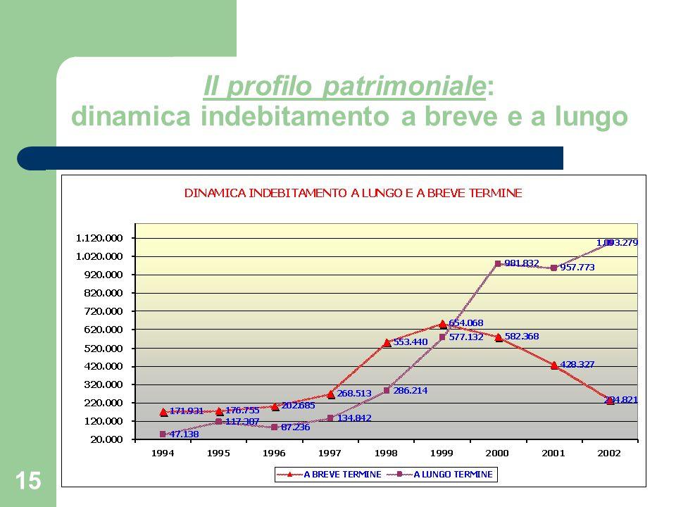 Il profilo patrimoniale: dinamica indebitamento a breve e a lungo