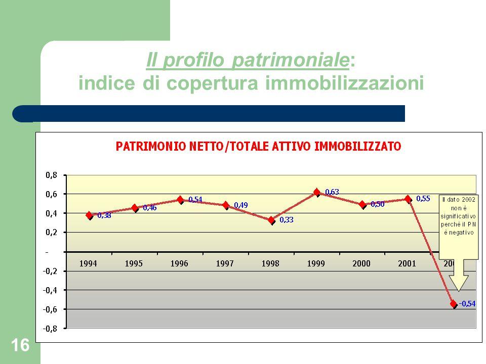 Il profilo patrimoniale: indice di copertura immobilizzazioni