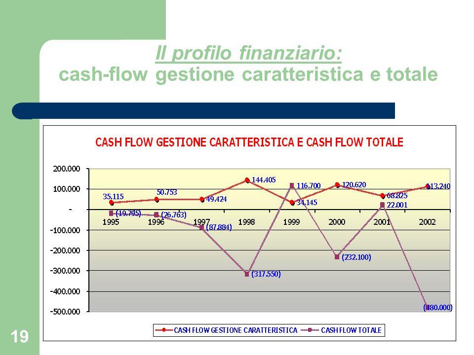 Il profilo finanziario: cash-flow gestione caratteristica e totale
