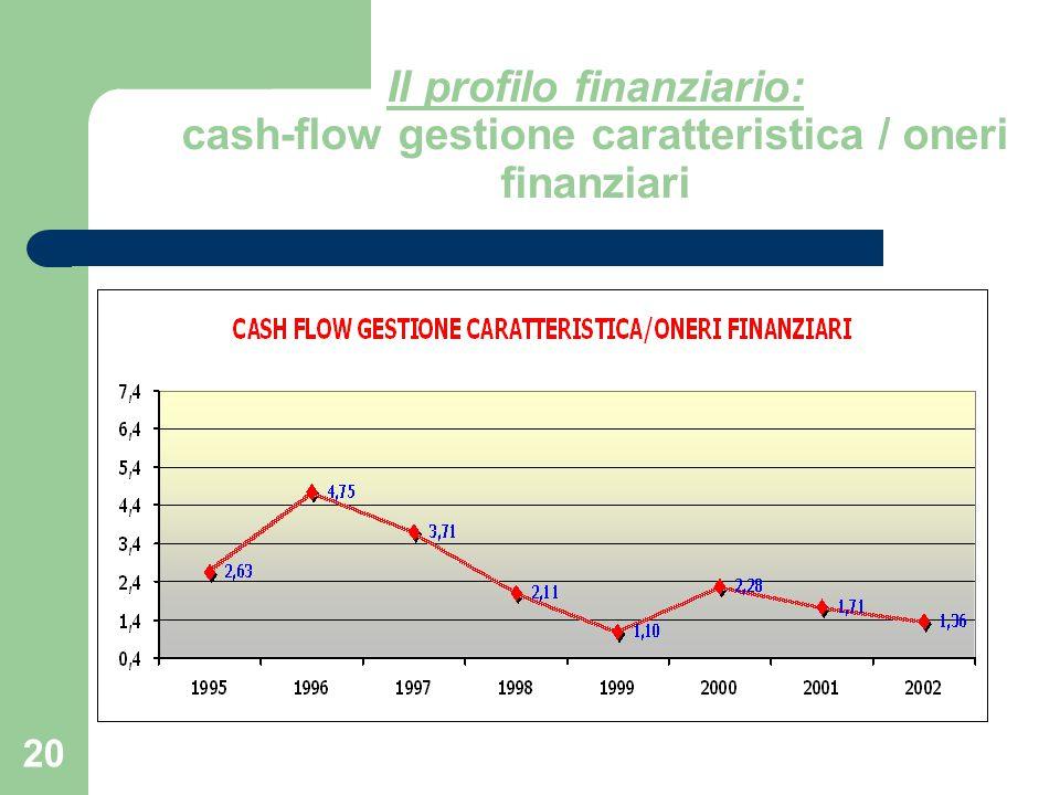 Il profilo finanziario: cash-flow gestione caratteristica / oneri finanziari