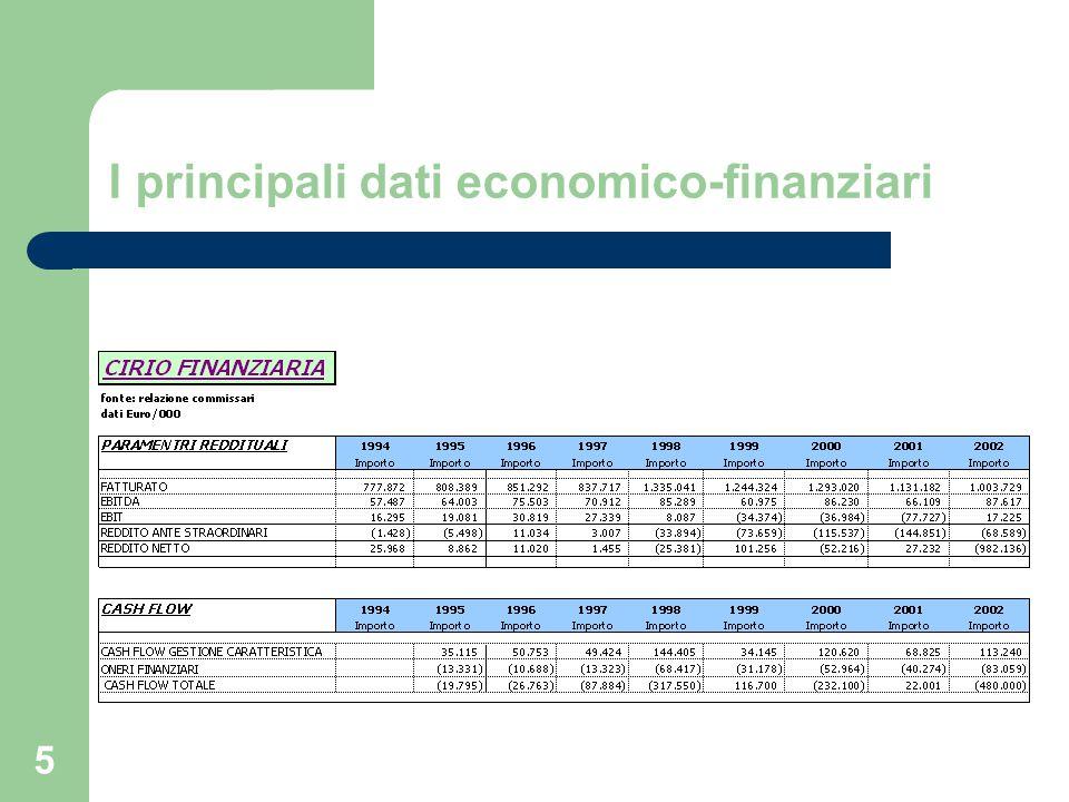 I principali dati economico-finanziari