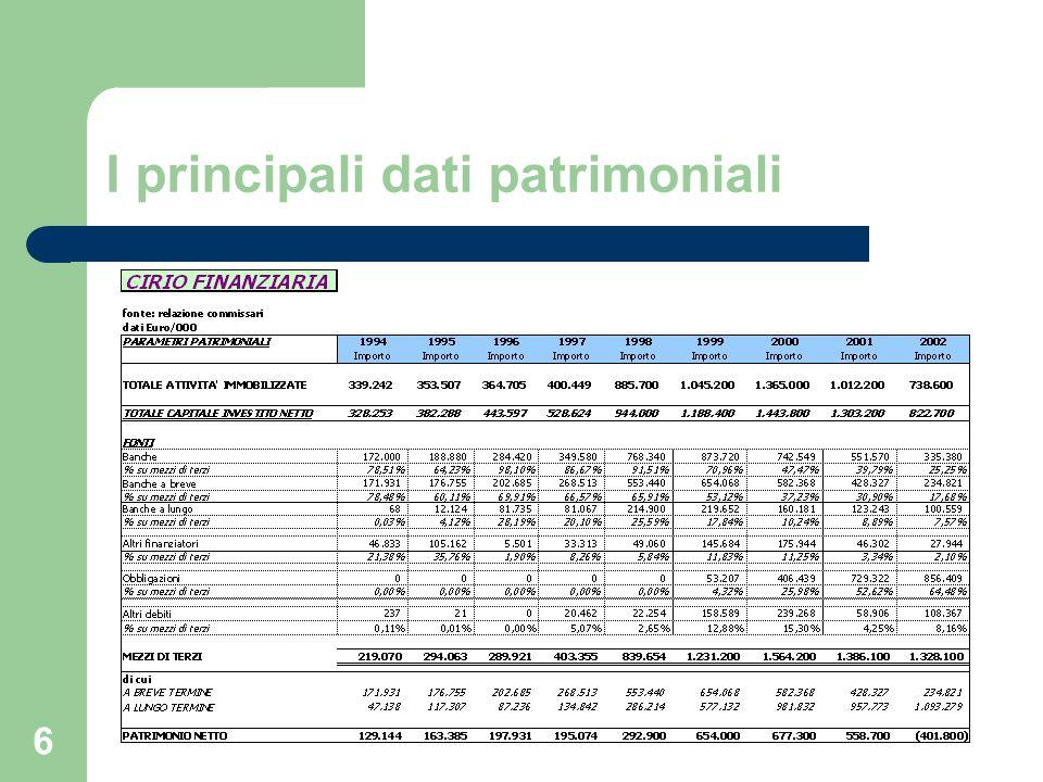 I principali dati patrimoniali