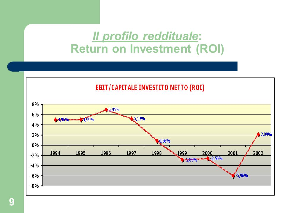 Il profilo reddituale: Return on Investment (ROI)