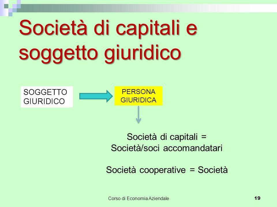 Società di capitali e soggetto giuridico