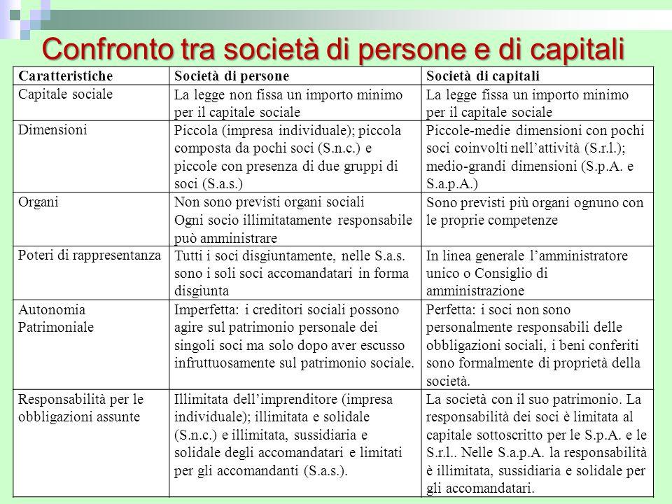 Confronto tra società di persone e di capitali