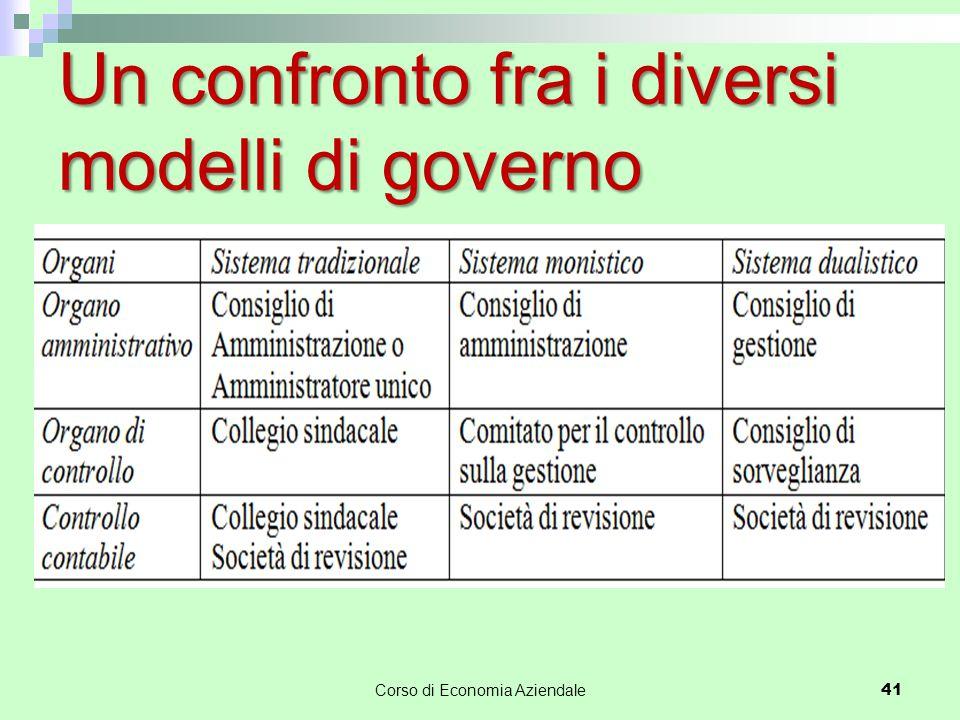 Un confronto fra i diversi modelli di governo