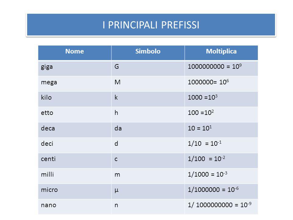 I PRINCIPALI PREFISSI Nome Simbolo Moltiplica giga G 1000000000 = 109