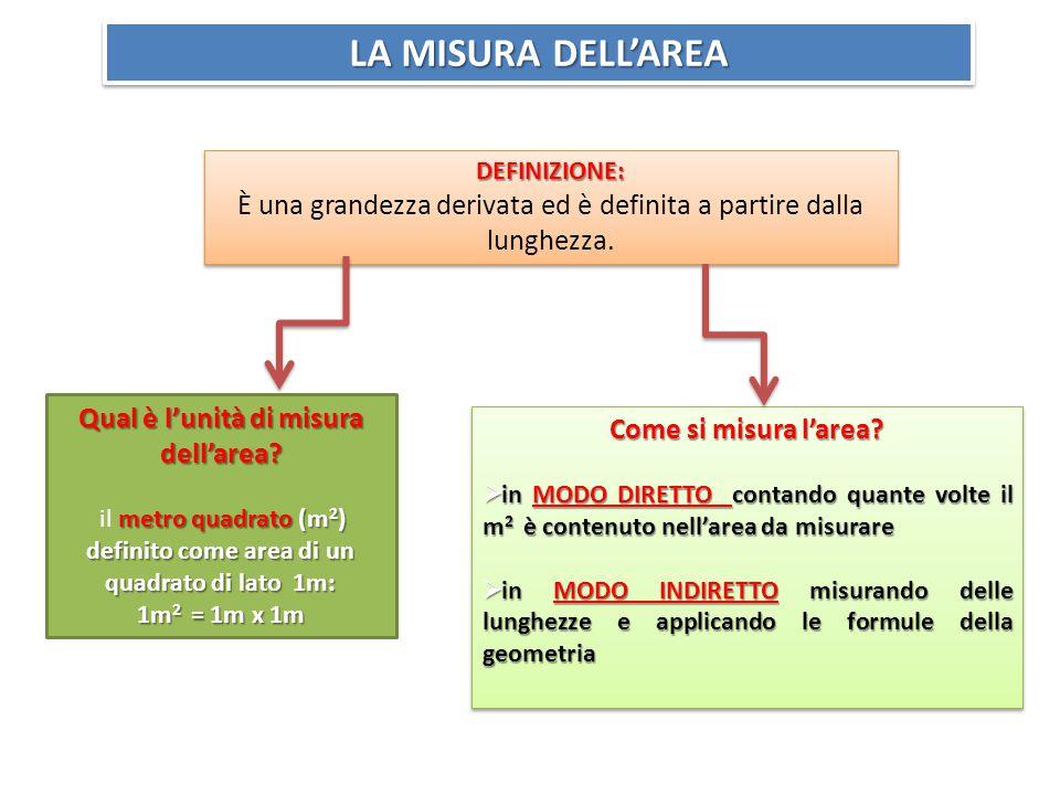 LA MISURA DELL'AREA DEFINIZIONE: È una grandezza derivata ed è definita a partire dalla lunghezza.