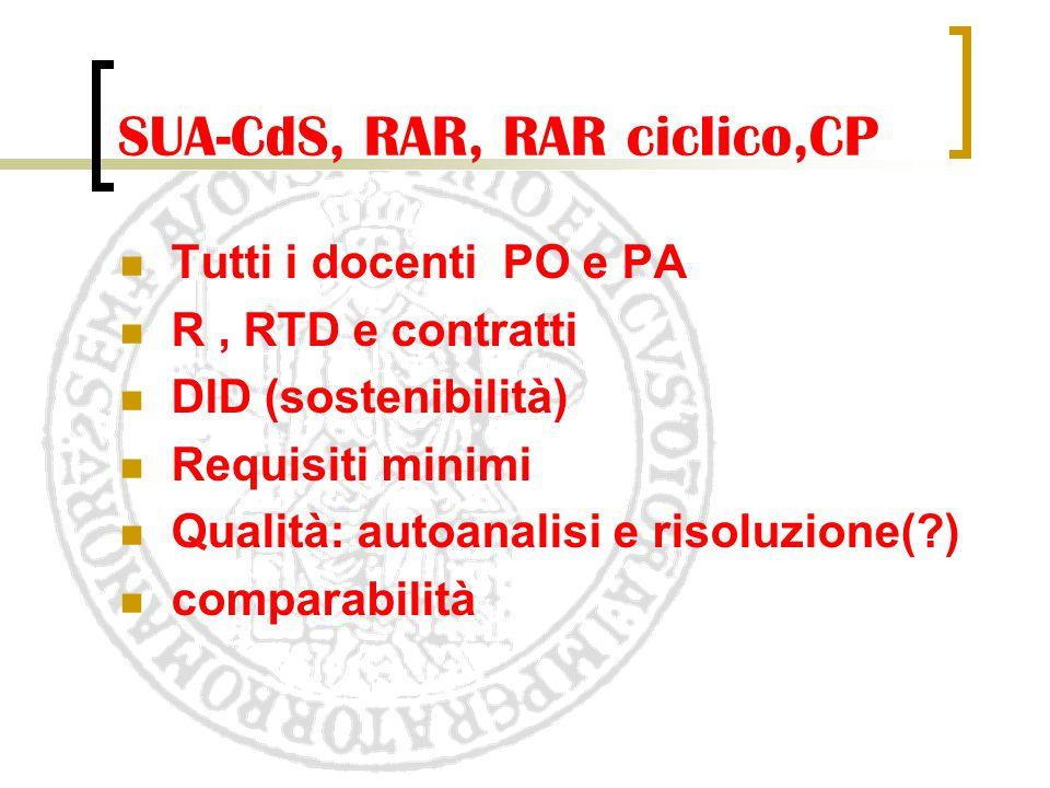 SUA-CdS, RAR, RAR ciclico,CP