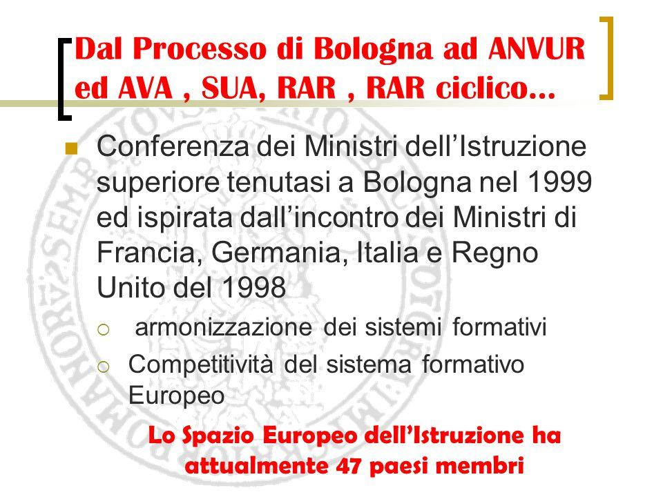 Dal Processo di Bologna ad ANVUR ed AVA , SUA, RAR , RAR ciclico…