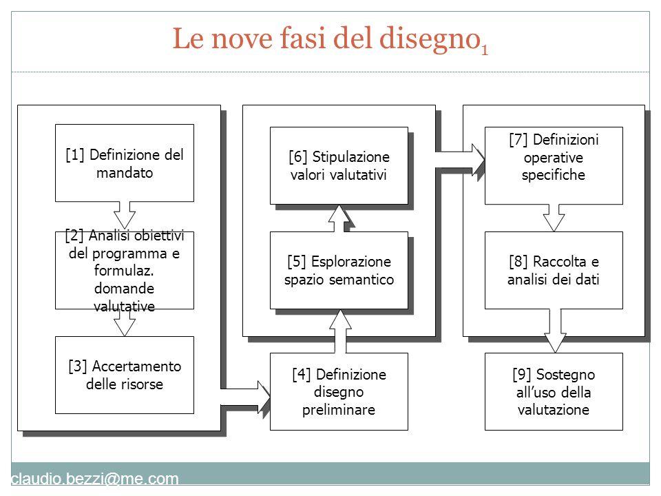Le nove fasi del disegno1