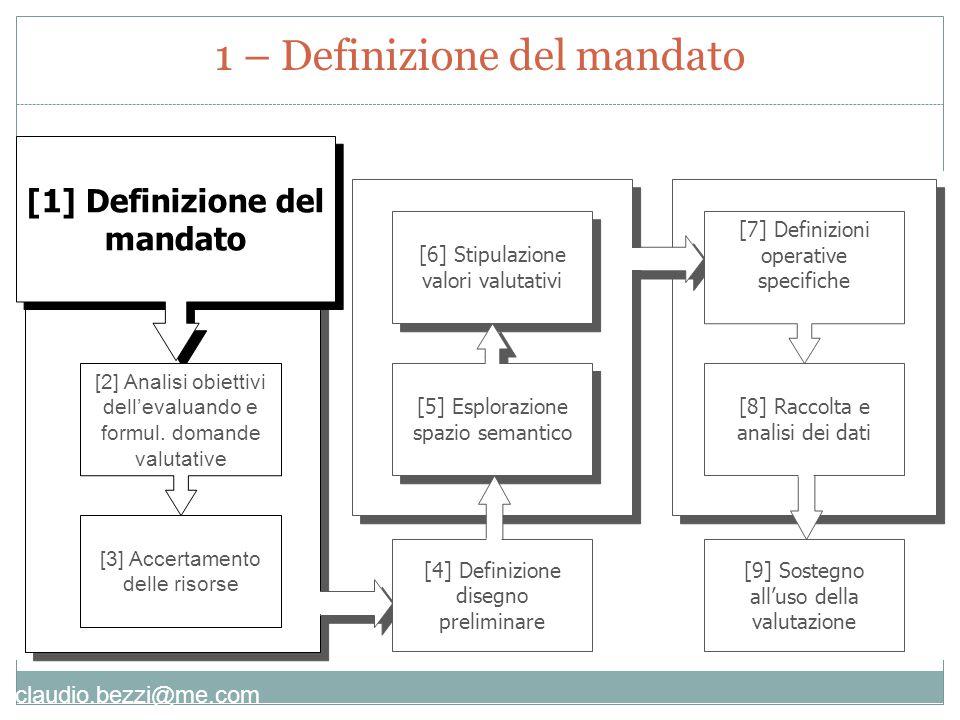 1 – Definizione del mandato