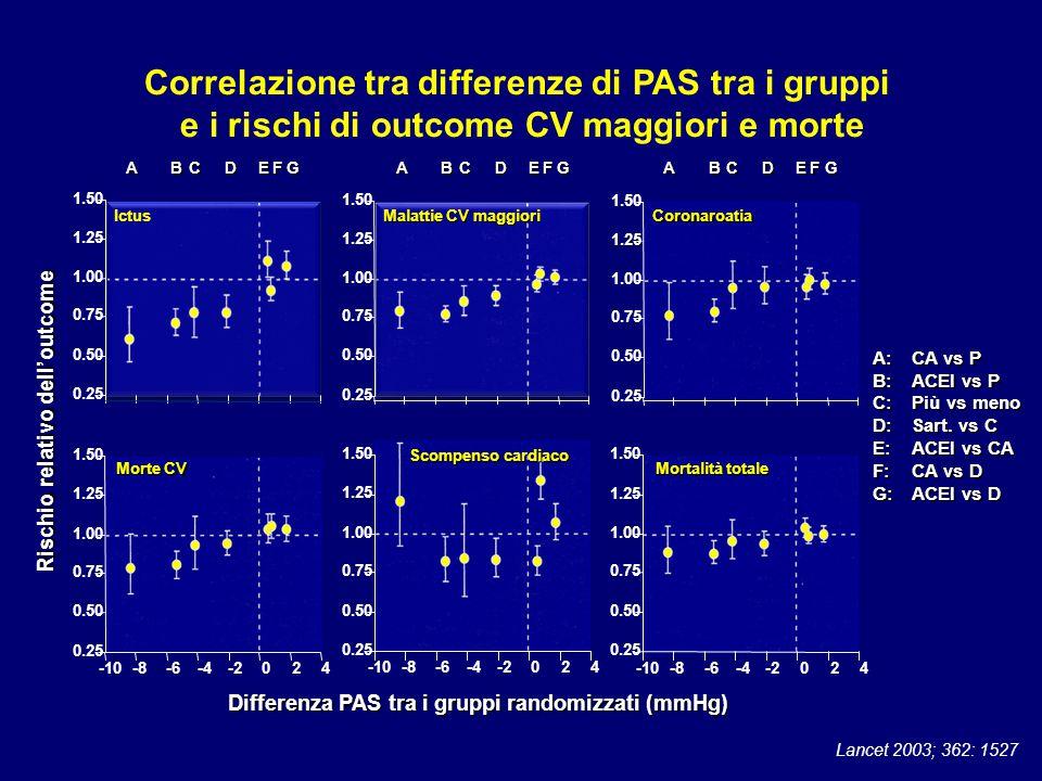 Correlazione tra differenze di PAS tra i gruppi
