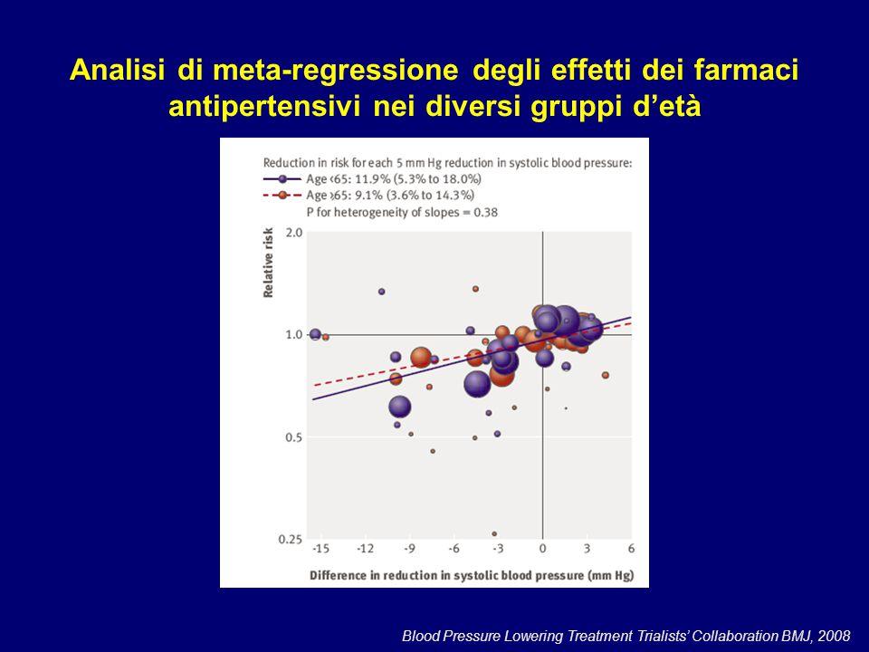 Analisi di meta-regressione degli effetti dei farmaci antipertensivi nei diversi gruppi d'età