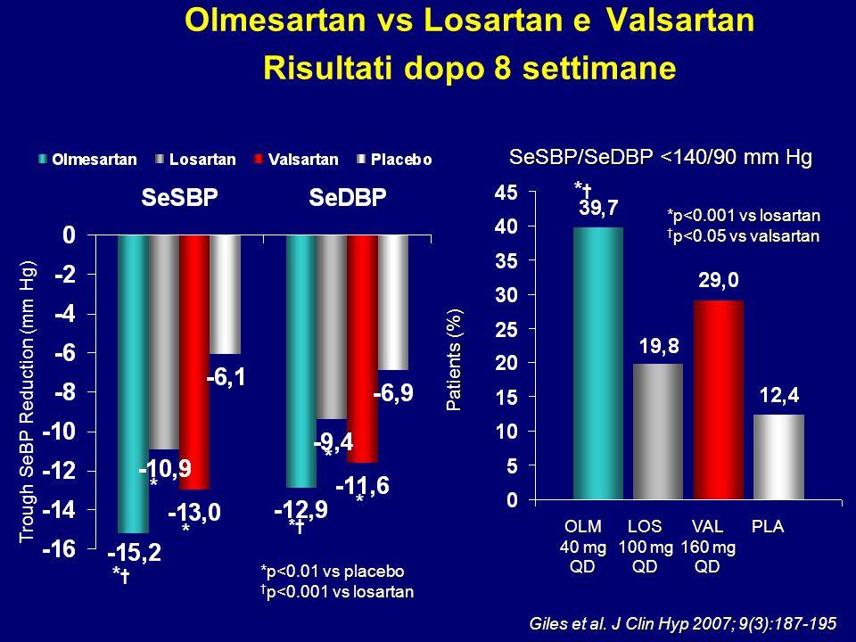Olmesartan vs Losartan e Valsartan Risultati dopo 8 settimane