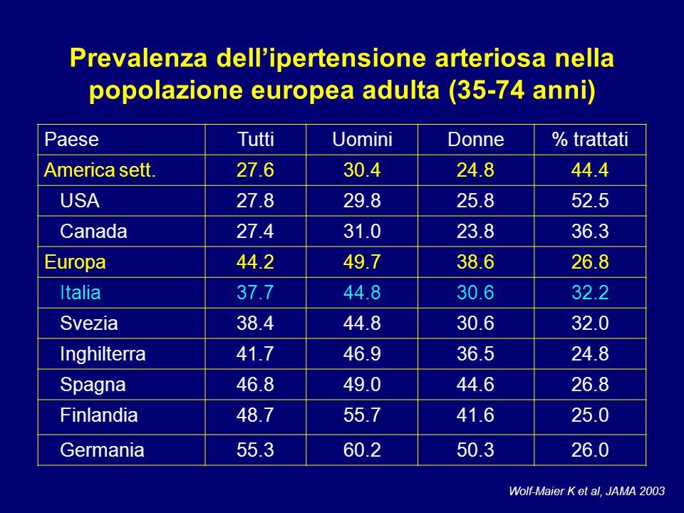 Prevalenza dell'ipertensione arteriosa nella popolazione europea adulta (35-74 anni)