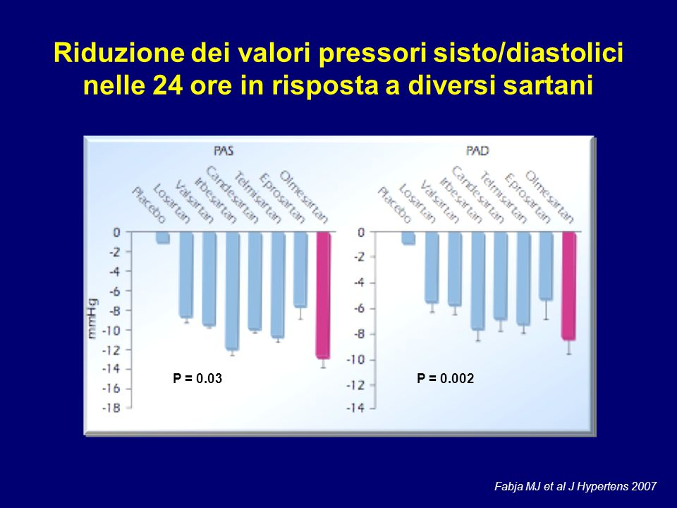 Riduzione dei valori pressori sisto/diastolici nelle 24 ore in risposta a diversi sartani