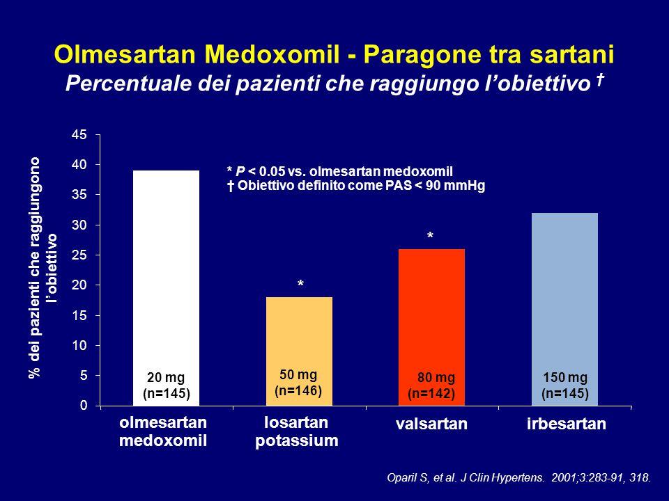 % dei pazienti che raggiungono l'obiettivo