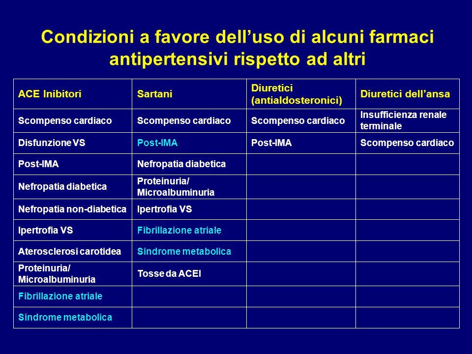 Condizioni a favore dell'uso di alcuni farmaci antipertensivi rispetto ad altri