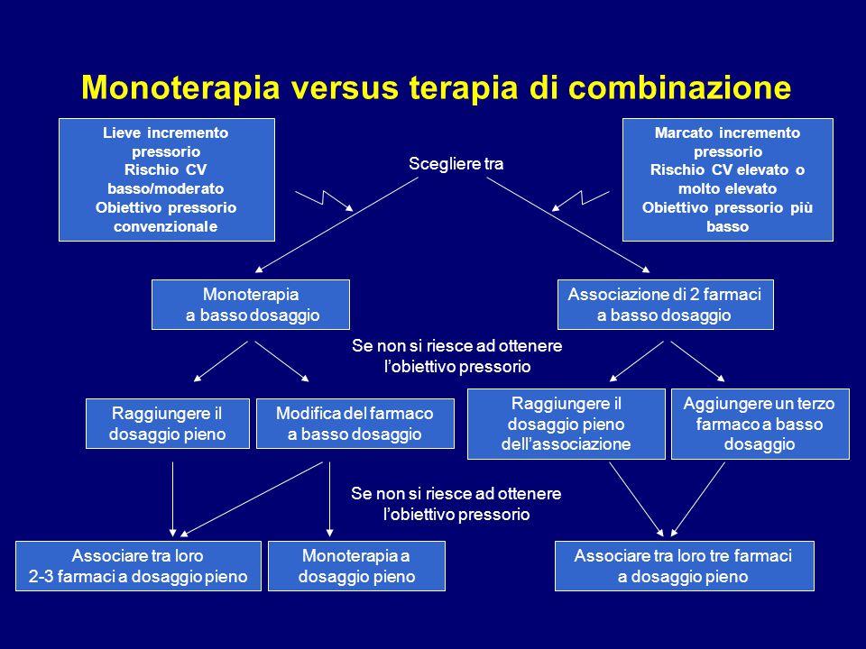 Monoterapia versus terapia di combinazione