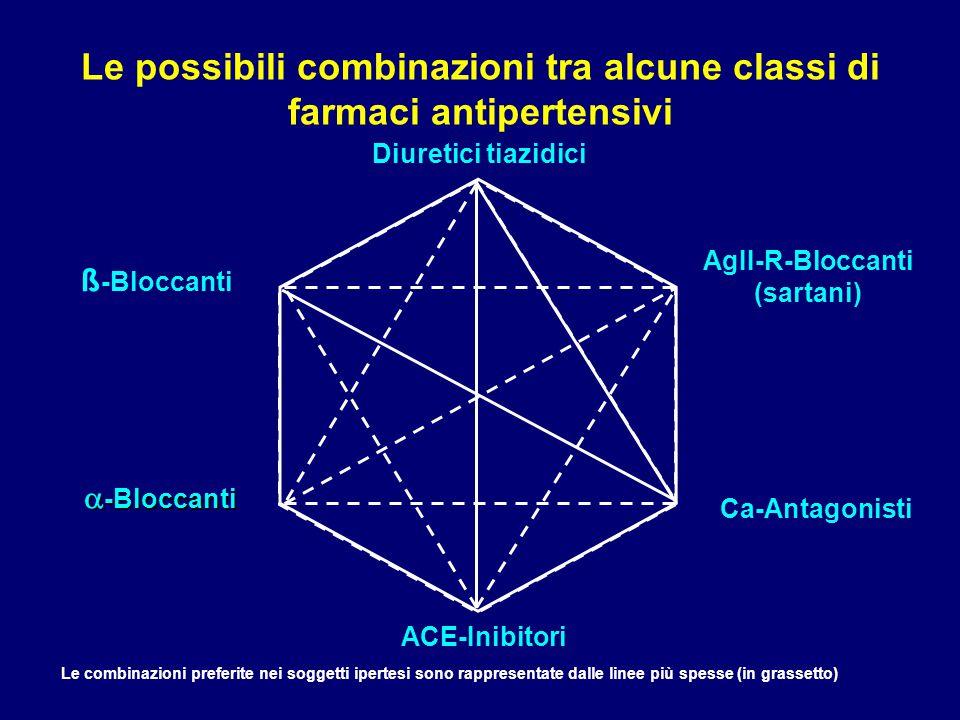 Le possibili combinazioni tra alcune classi di farmaci antipertensivi