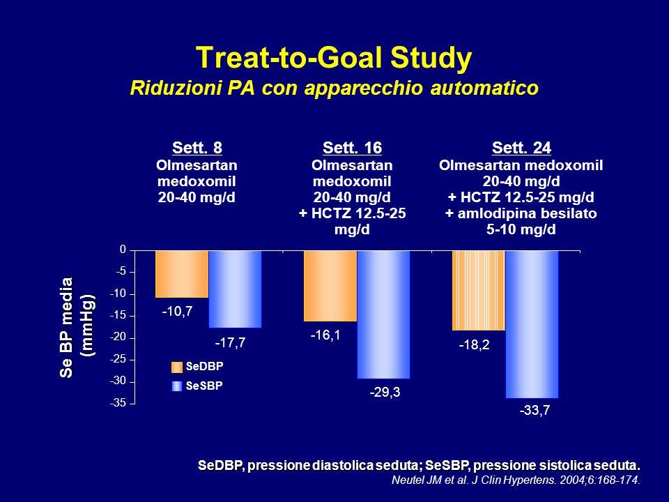 Treat-to-Goal Study Riduzioni PA con apparecchio automatico