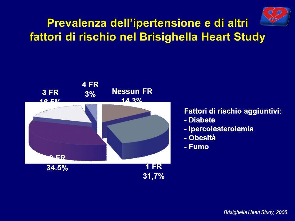Prevalenza dell'ipertensione e di altri fattori di rischio nel Brisighella Heart Study