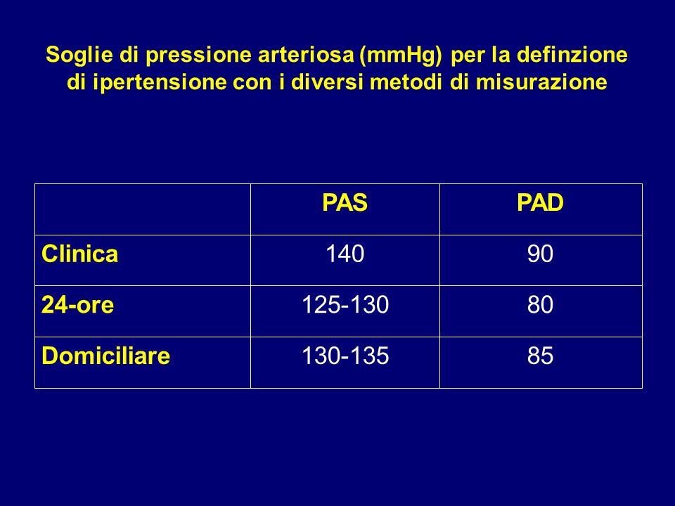 PAS PAD Clinica 140 90 24-ore 125-130 80 Domiciliare 130-135 85