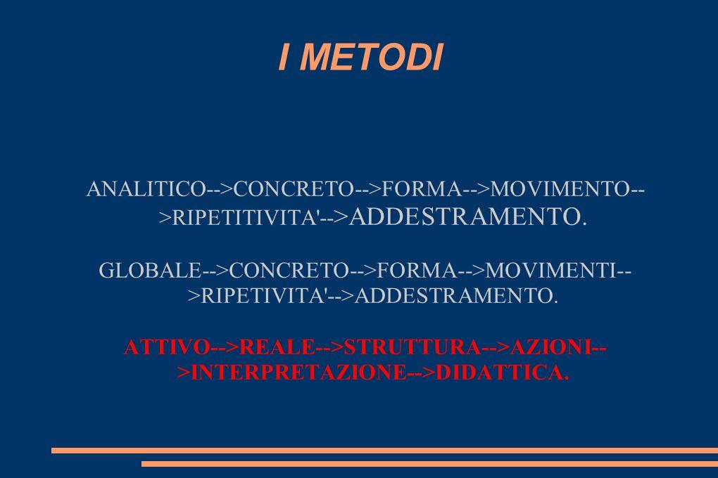 I METODI ANALITICO-->CONCRETO-->FORMA-->MOVIMENTO-->RIPETITIVITA -->ADDESTRAMENTO.