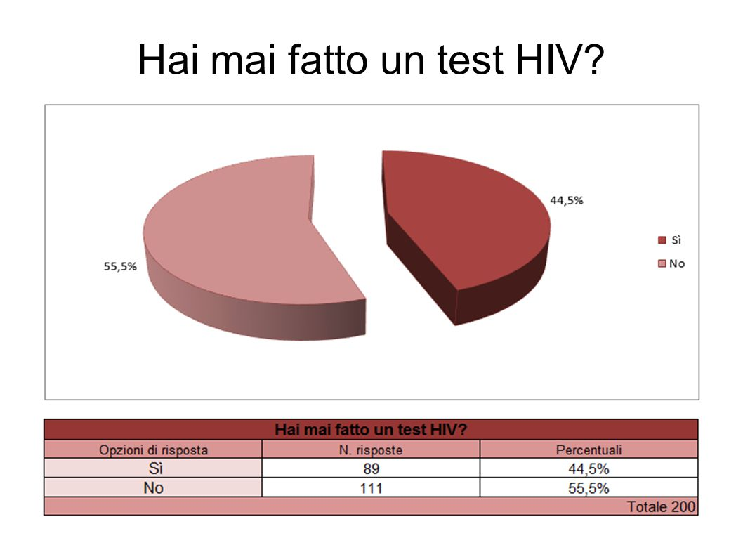 Hai mai fatto un test HIV