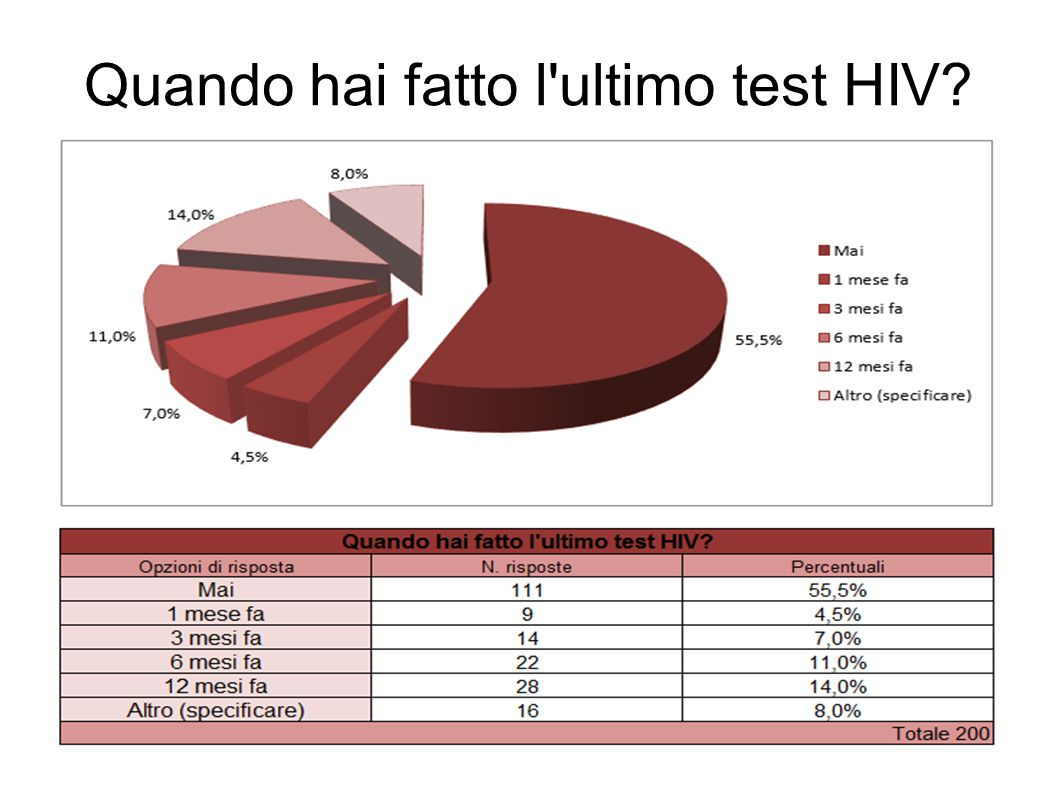 Quando hai fatto l ultimo test HIV