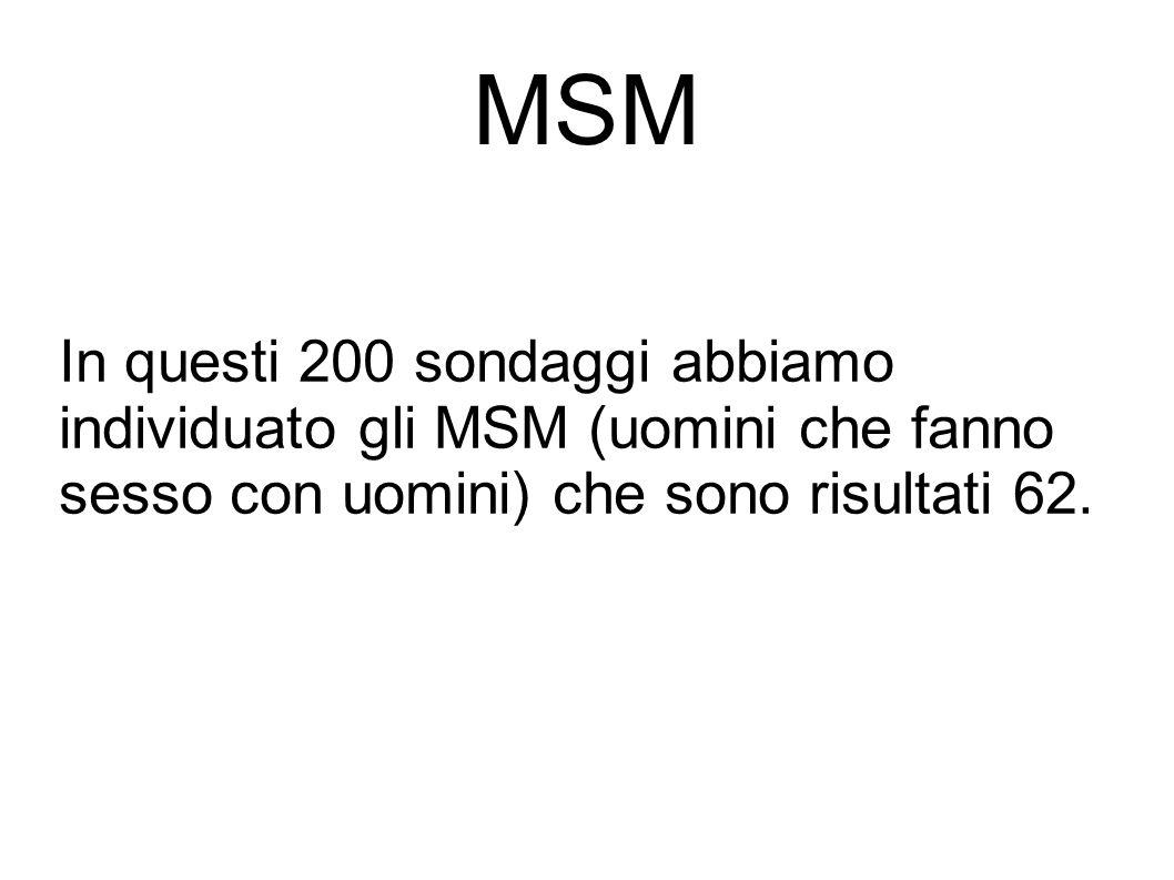 MSM In questi 200 sondaggi abbiamo individuato gli MSM (uomini che fanno sesso con uomini) che sono risultati 62.