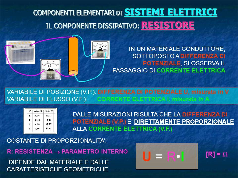 U = R•I COMPONENTI ELEMENTARI DI SISTEMI ELETTRICI